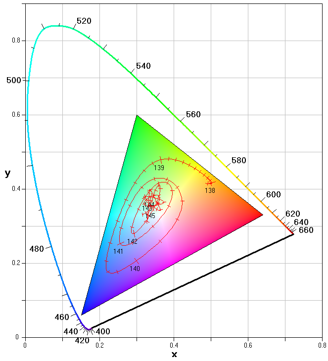 CIE x-y chromaticity diagram